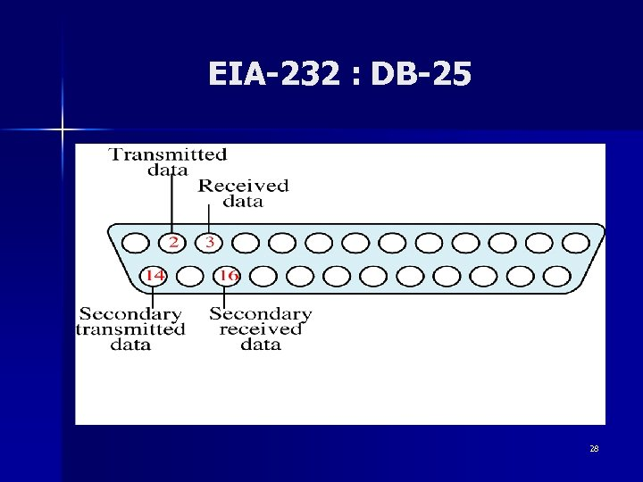 EIA-232 : DB-25 28