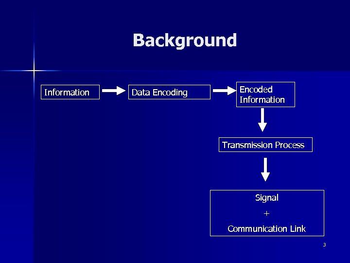 Background Information Data Encoding Encoded Information Transmission Process Signal + Communication Link 3
