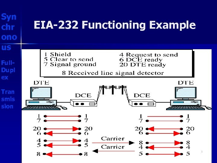 Syn chr ono us EIA-232 Functioning Example Full. Dupl ex Tran smis sion 33