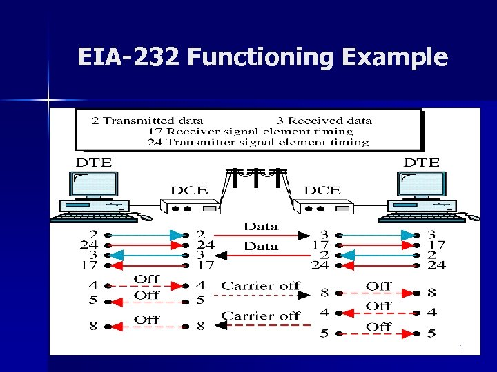 EIA-232 Functioning Example 34