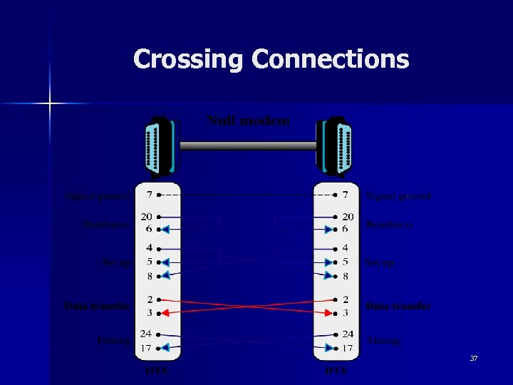 Crossing Connections 37