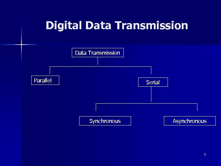 Digital Data Transmission Parallel Serial Synchronous Asynchronous 5