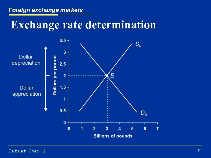 Foreign exchange markets Exchange rate determination Carbaugh, Chap. 12 9
