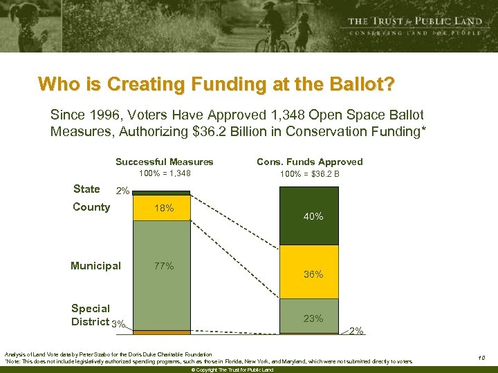 Who is Creating Funding at the Ballot? Since 1996, Voters Have Approved 1, 348