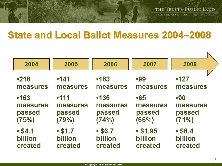 State and Local Ballot Measures 2004– 2008 State and Local Ballot Measures 2004 2005