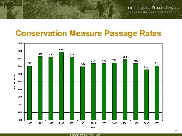 Conservation Measure Passage Rates 12 © Copyright The Trust for Public Land