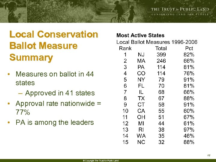 Local Conservation Ballot Measure Summary • Measures on ballot in 44 states – Approved