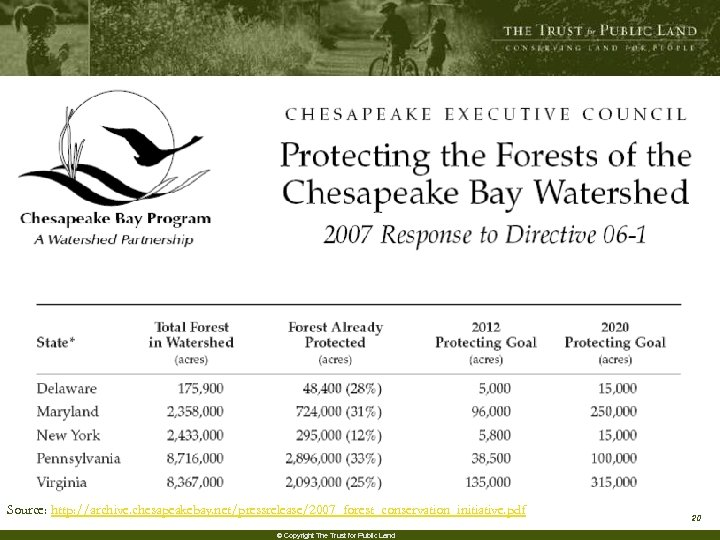 Source: http: //archive. chesapeakebay. net/pressrelease/2007_forest_conservation_initiative. pdf © Copyright The Trust for Public Land 20