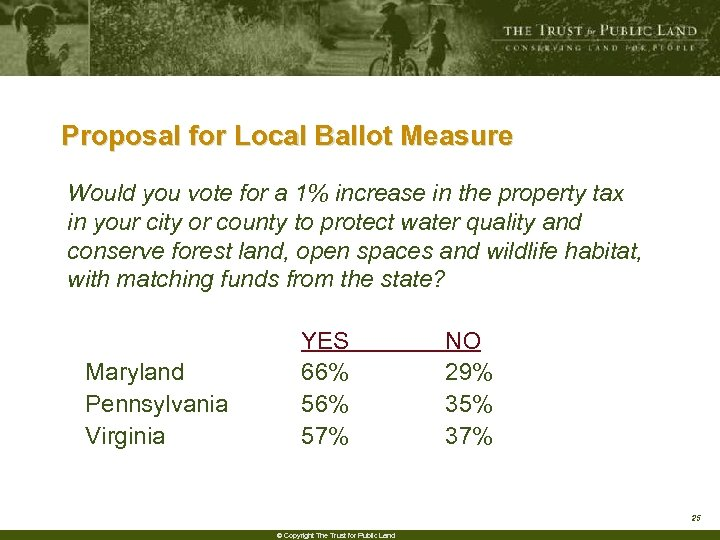 Proposal for Local Ballot Measure Would you vote for a 1% increase in the