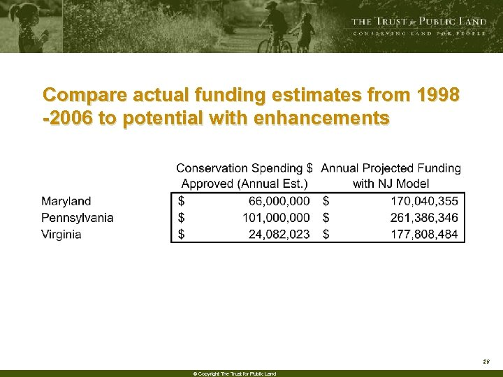 Compare actual funding estimates from 1998 -2006 to potential with enhancements 26 © Copyright