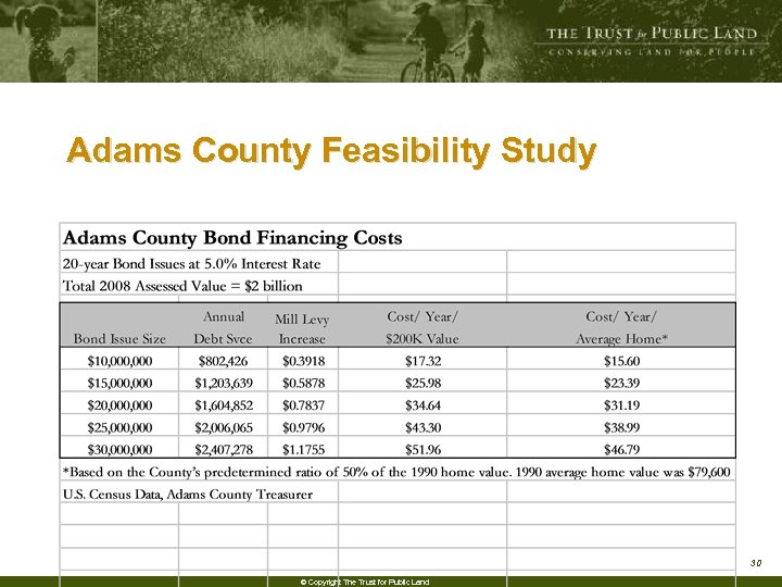 Adams County Feasibility Study 30 © Copyright The Trust for Public Land