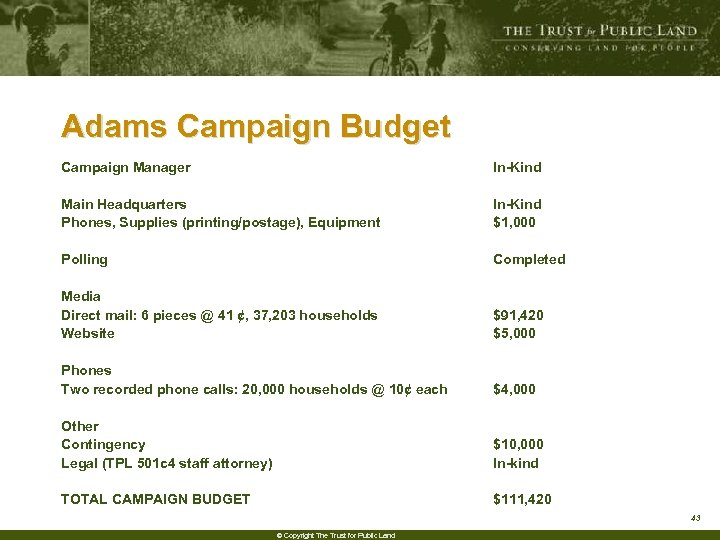 Adams Campaign Budget Campaign Manager Main Headquarters Phones, Supplies (printing/postage), Equipment Polling Media Direct
