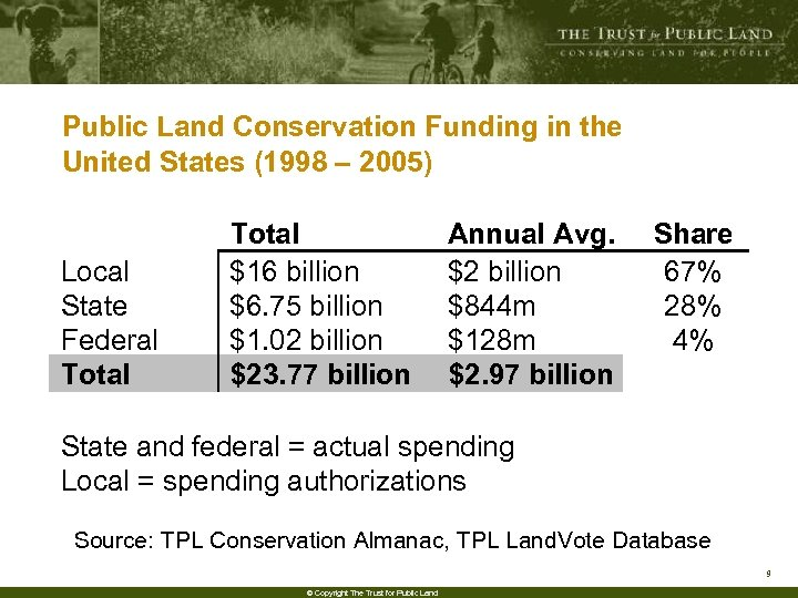 Public Land Conservation Funding in the United States (1998 – 2005) Local State Federal