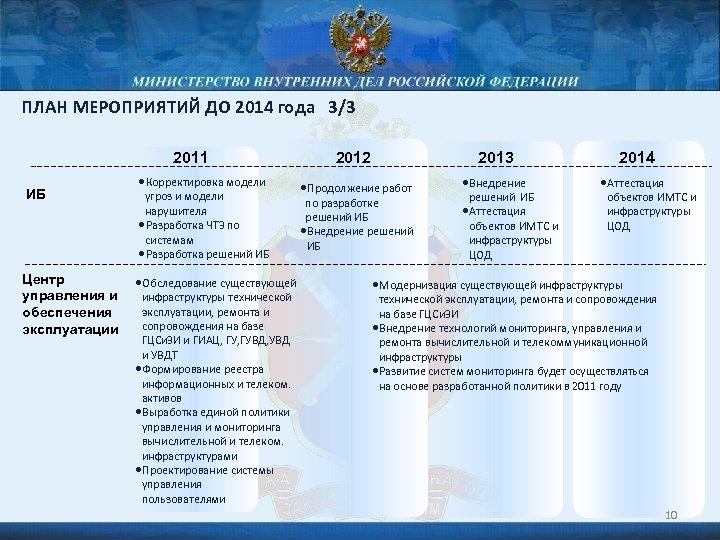 ПЛАН МЕРОПРИЯТИЙ ДО 2014 года 3/3 2011 ИБ Центр управления и обеспечения эксплуатации •