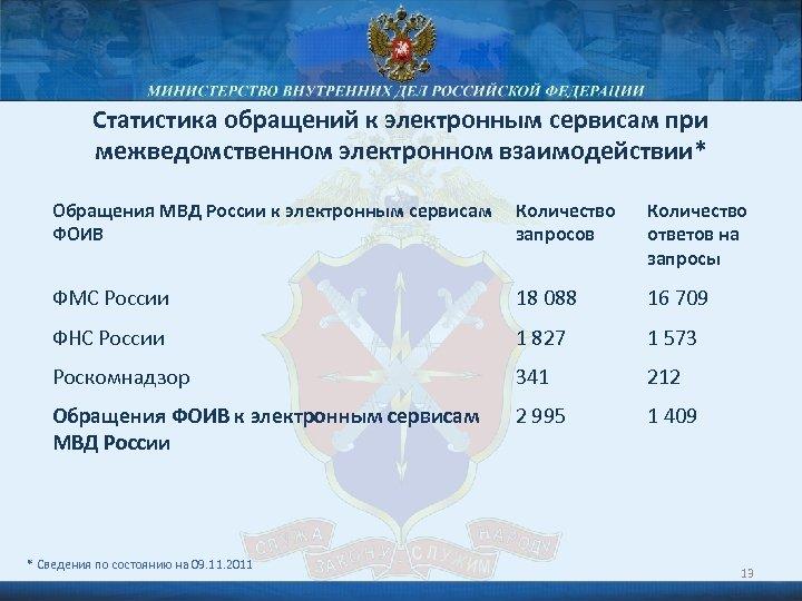 Статистика обращений к электронным сервисам при межведомственном электронном взаимодействии* Обращения МВД России к электронным