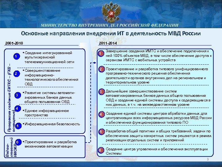 Основные направления внедрения ИТ в деятельность МВД России 2005 -2010 Программа создания ЕИТКС –