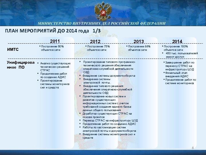 ПЛАН МЕРОПРИЯТИЙ ДО 2014 года 1/3 2011 2012 2013 • Построение 60% Унифицирова •