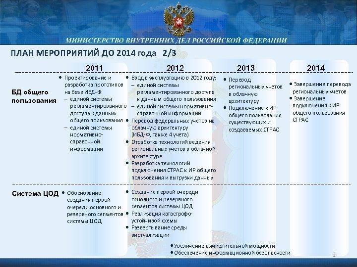 ПЛАН МЕРОПРИЯТИЙ ДО 2014 года 2/3 2011 • Проектирование и БД общего пользования 2012