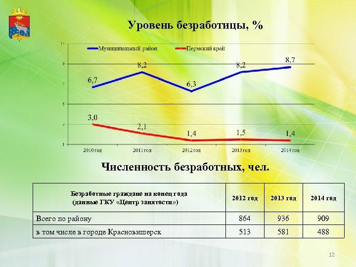 Уровень безработицы, % Численность безработных, чел. Безработные граждане на конец года (данные ГКУ «Центр