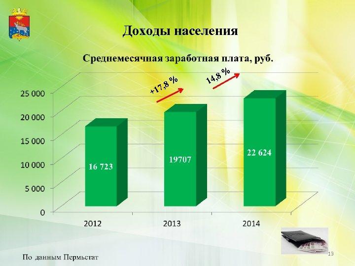 Доходы населения + , 8 % 17 % 4, 8 1 13