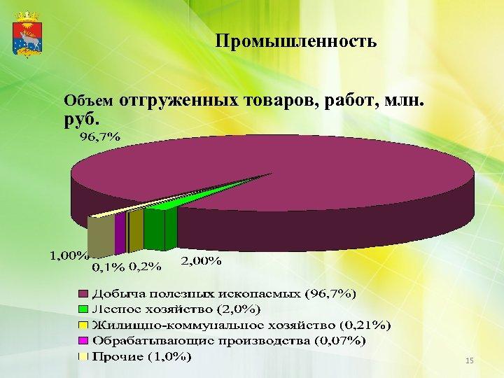 Промышленность Объем отгруженных товаров, работ, млн. руб. 15