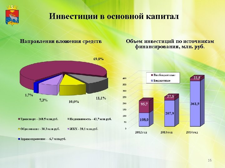 Инвестиции в основной капитал Направления вложения средств Объем инвестиций по источникам финансирования, млн. руб.