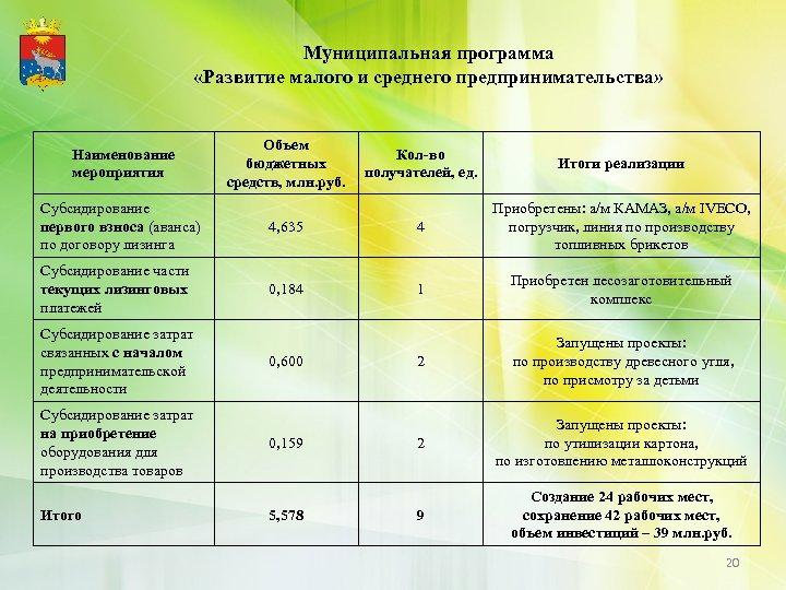 Муниципальная программа «Развитие малого и среднего предпринимательства» Наименование мероприятия Объем бюджетных средств, млн. руб.