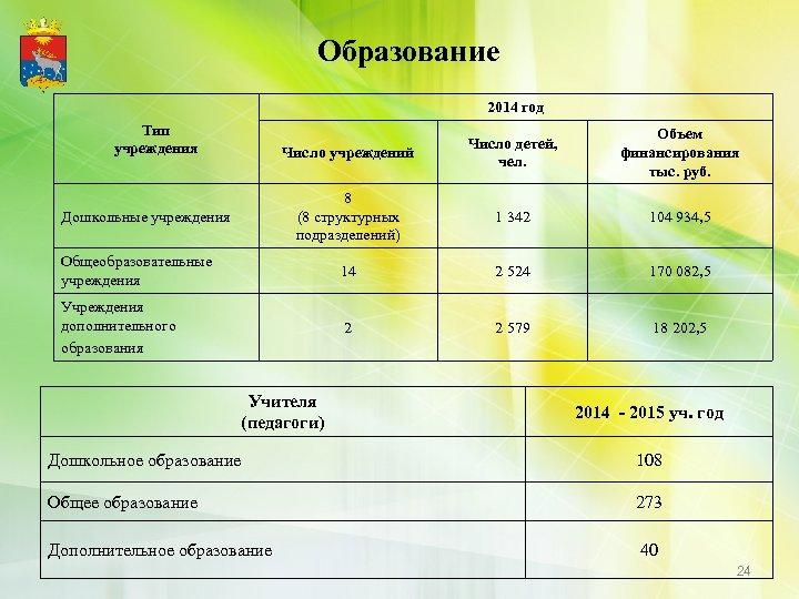 Образование 2014 год Тип учреждения Число учреждений Число детей, чел. Объем финансирования тыс. руб.
