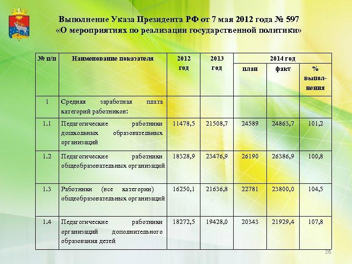 Выполнение Указа Президента РФ от 7 мая 2012 года № 597 «О мероприятиях по