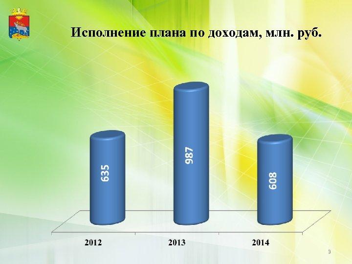 Исполнение плана по доходам, млн. руб. 3