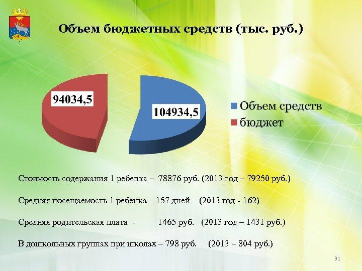 Объем бюджетных средств (тыс. руб. ) Стоимость содержания 1 ребенка – 78876 руб. (2013