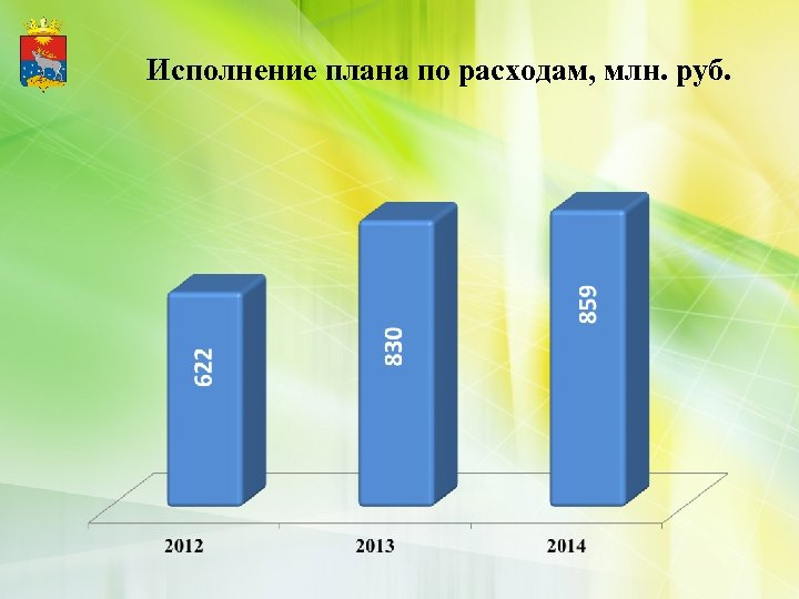 Исполнение плана по расходам, млн. руб.