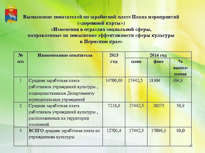 Выполнение показателей по заработной плате Плана мероприятий ( «дорожной карты» ) «Изменения в отраслях