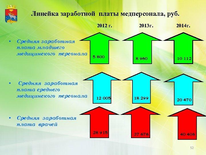 Линейка заработной платы медперсонала, руб. 2012 г. • • • Средняя заработная плата младшего