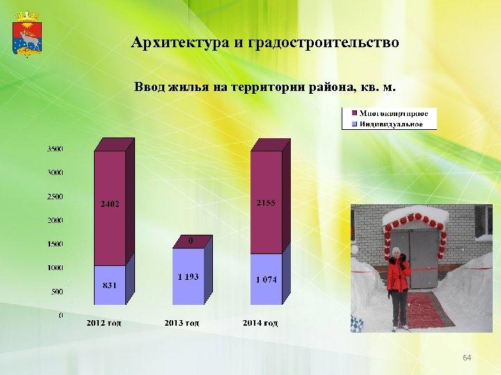 Архитектура и градостроительство Ввод жилья на территории района, кв. м. 64