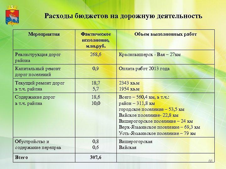 Расходы бюджетов на дорожную деятельность Мероприятия Фактическое исполнение, млн. руб. Объем выполненных работ Реконструкция