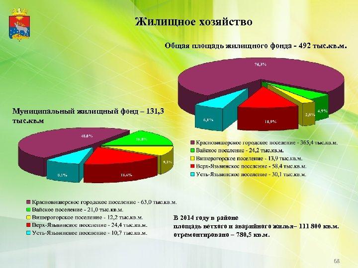 Жилищное хозяйство Общая площадь жилищного фонда - 492 тыс. кв. м. Муниципальный жилищный фонд