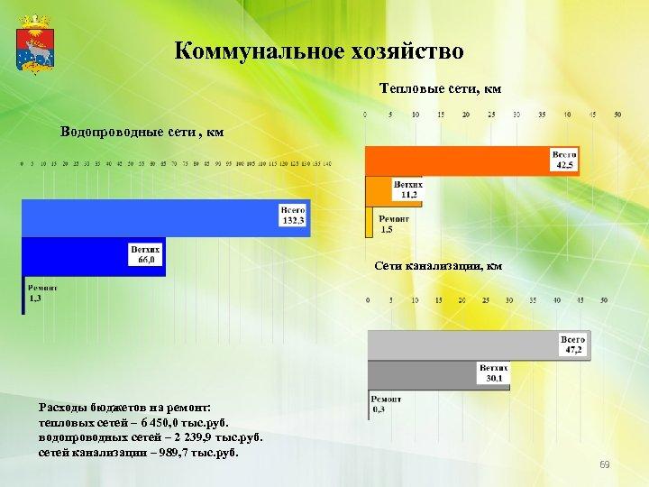 Коммунальное хозяйство Тепловые сети, км Водопроводные сети , км Сети канализации, км Расходы бюджетов