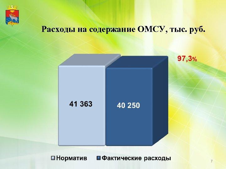 Расходы на содержание ОМСУ, тыс. руб. 97, 3% 7