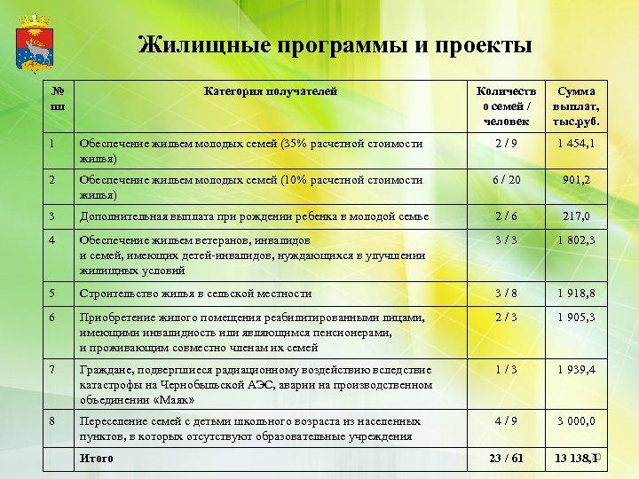 Жилищные программы и проекты № пп Категория получателей Количеств о семей / человек Сумма