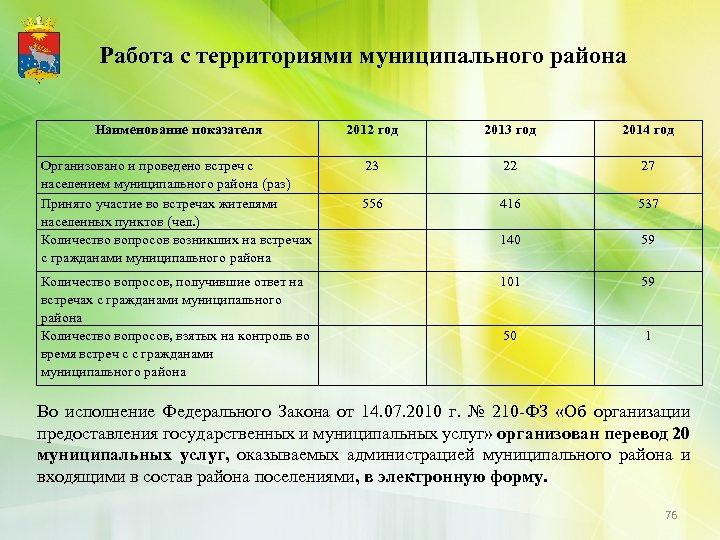 Работа с территориями муниципального района Наименование показателя 2012 год 2013 год 2014 год Организовано