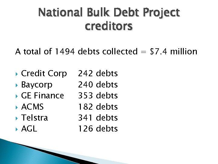 National Bulk Debt Project creditors A total of 1494 debts collected = $7. 4