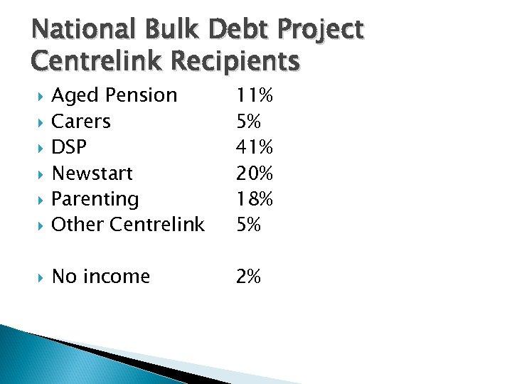 National Bulk Debt Project Centrelink Recipients Aged Pension Carers DSP Newstart Parenting Other Centrelink