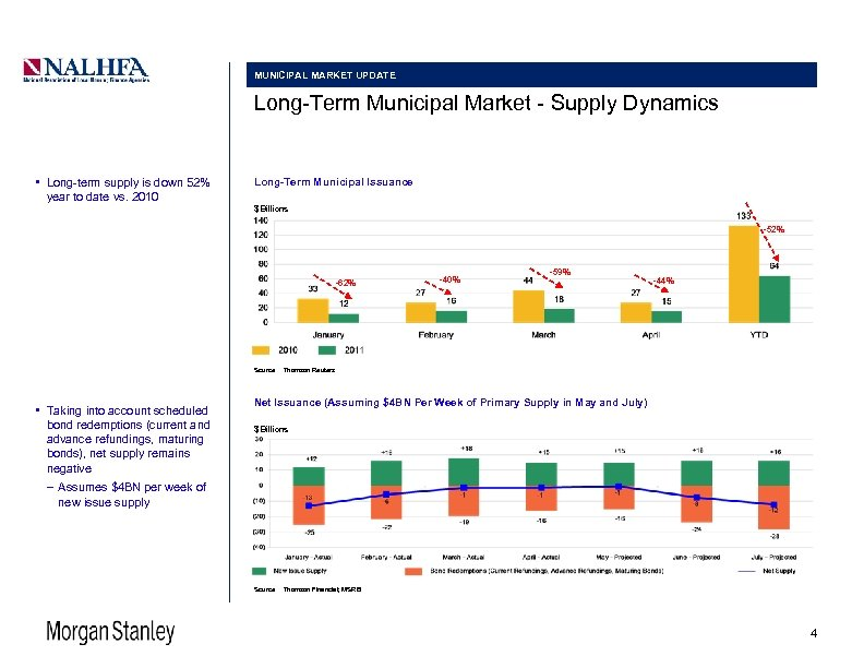 MUNICIPAL MARKET UPDATE Long-Term Municipal Market - Supply Dynamics • Long-term supply is down