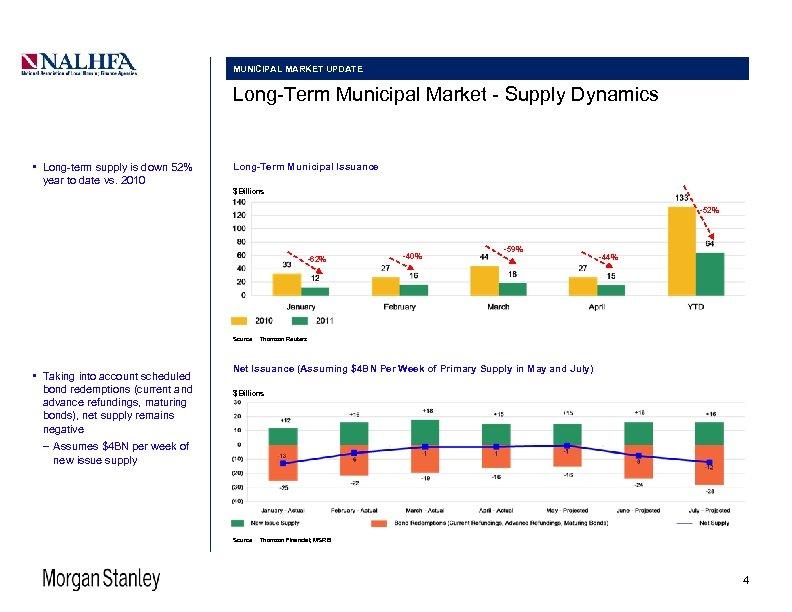 MUNICIPAL MARKET UPDATE Long-Term Municipal Market - Supply Dynamics • Long-term supply is down