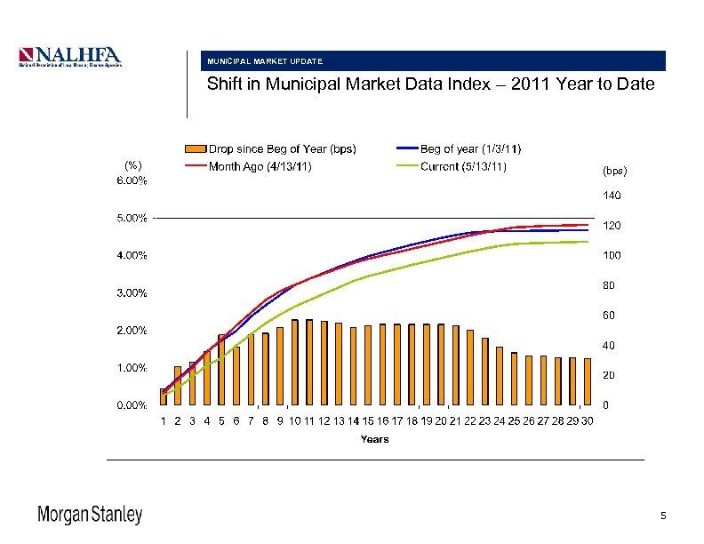 MUNICIPAL MARKET UPDATE Shift in Municipal Market Data Index – 2011 Year to Date