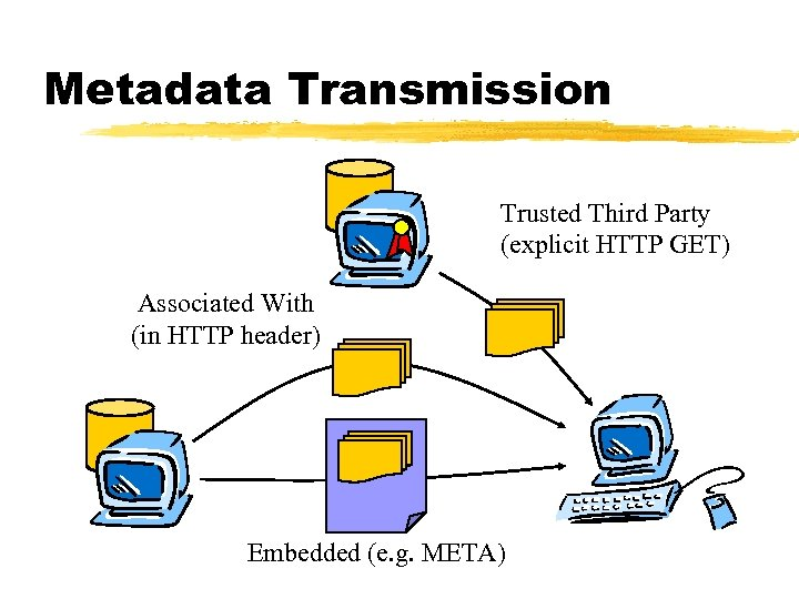 Metadata Transmission Trusted Third Party (explicit HTTP GET) Associated With (in HTTP header) Embedded