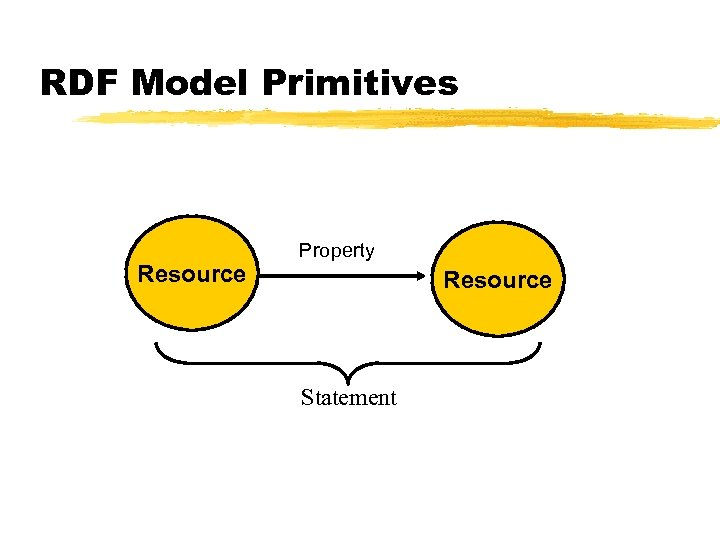 RDF Model Primitives Resource Property Value Resource Statement