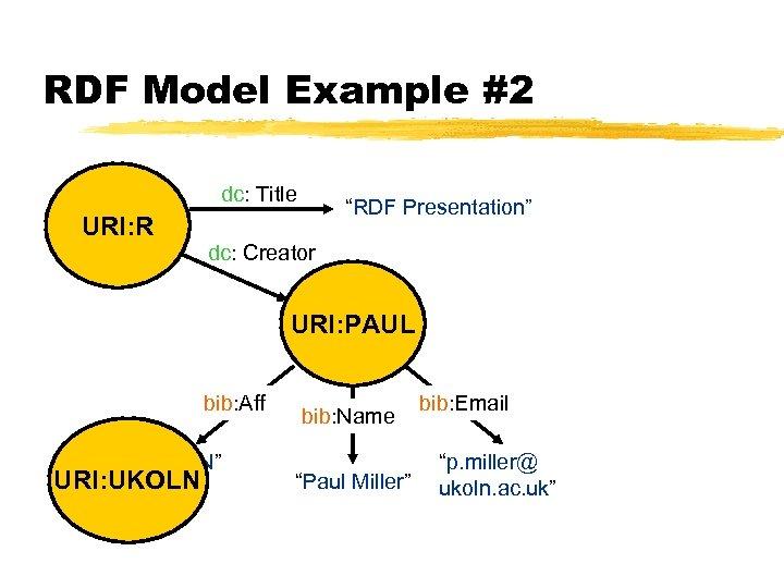 "RDF Model Example #2 dc: Title URI: R ""RDF Presentation"" dc: Creator ""Paul Miller"""