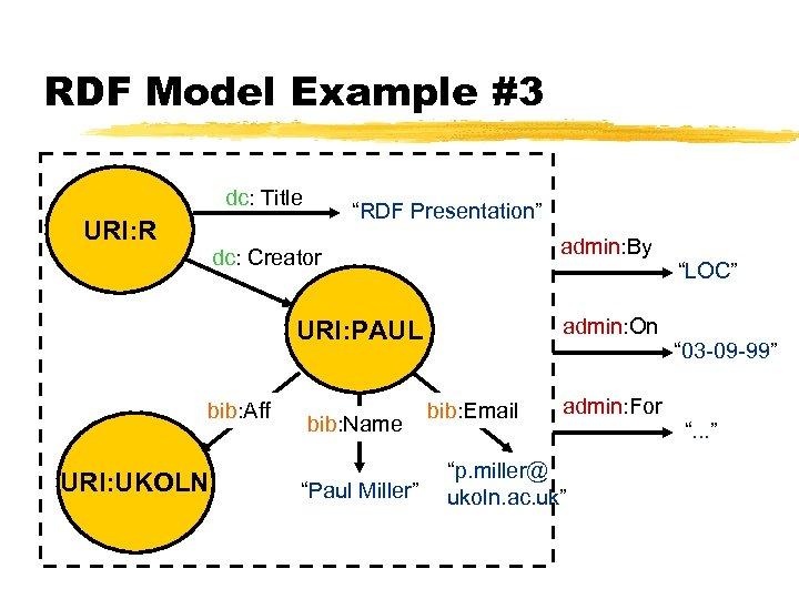 "RDF Model Example #3 dc: Title URI: R ""RDF Presentation"" admin: By dc: Creator"